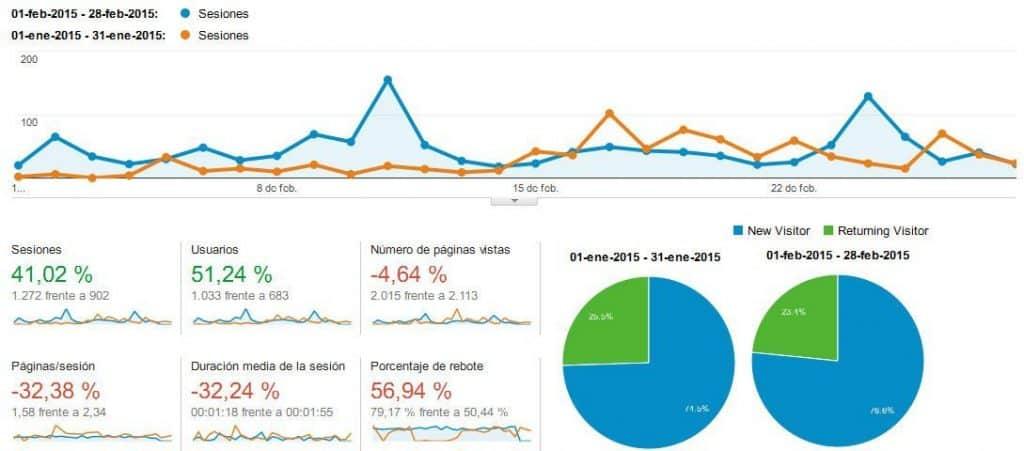 comparativa-estadisticas-enero-febrero