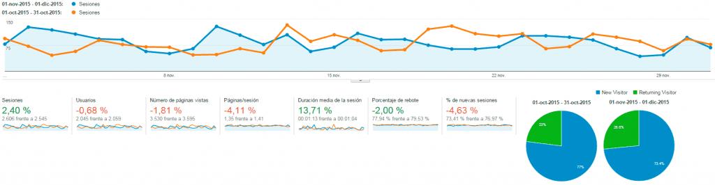 analytics-estadisticas-noviembre-2015